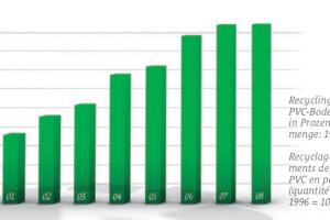 Recycling von PVC-Bodenbelägen in Prozent